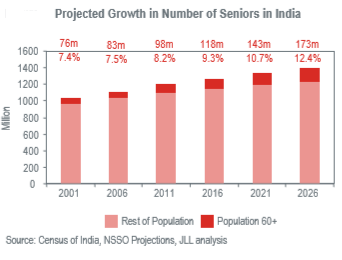 senior population.png